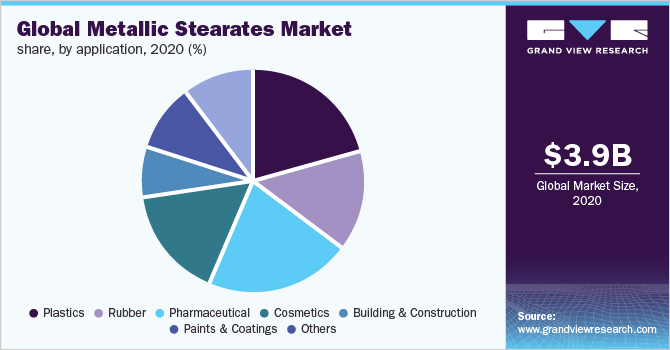 Global metallic stearate market