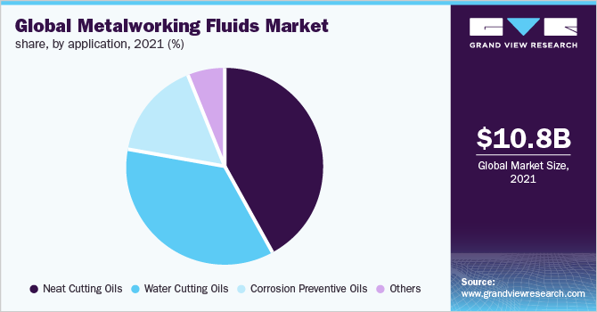 Global metalworking fluids market share, by application, 2016 (%)