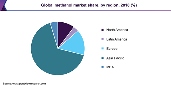 Global methanol market share, by region, 2018 (%)