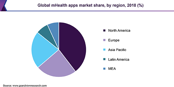 Global mHealth apps market
