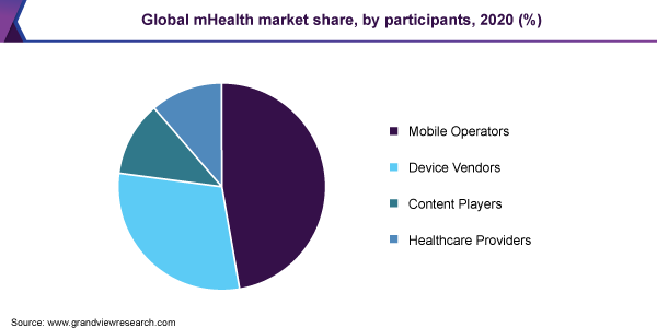 Global mHealth market share, by participants, 2020 (%)
