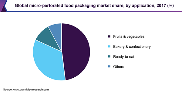 Global micro-perforated food packaging market