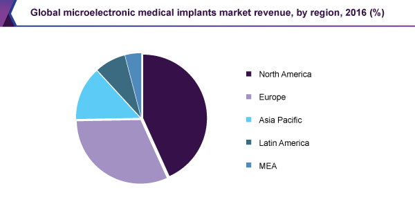 Global microelectronic medical implants market revenue, by region, 2016 (%)