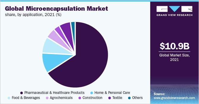 Global microencapsulation market