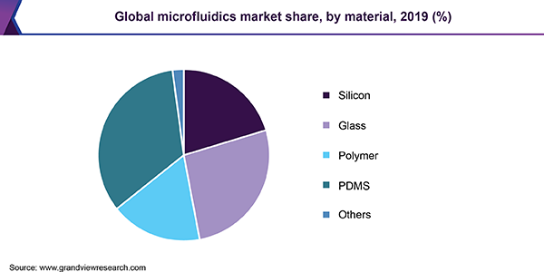 Global Microfluidics Market Share, By Region, 2015 (%)
