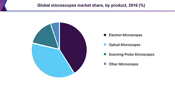 Global microscopes market share, by product, 2016 (%)