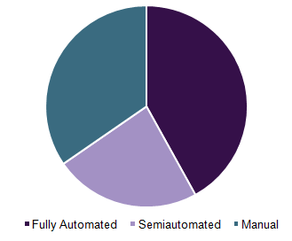 Global microtome market shares, by technology, 2016 (%)