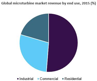Micro Turbine Market Size & Share | Industry Report, 2024