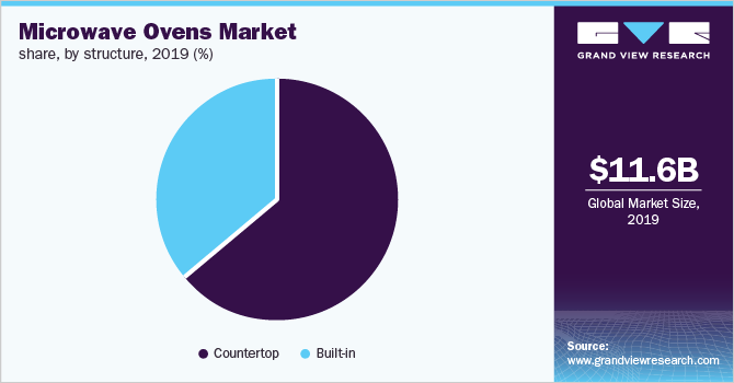 Global microwave oven market