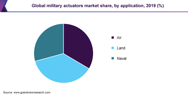 Global military actuators market share