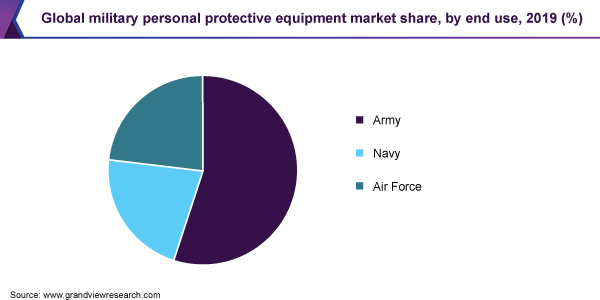 Global military personal protective equipment market share