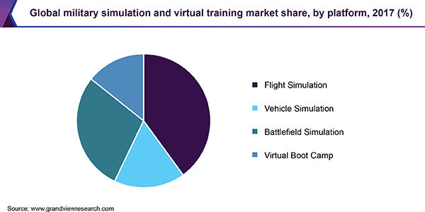 Global military simulation and virtual training market