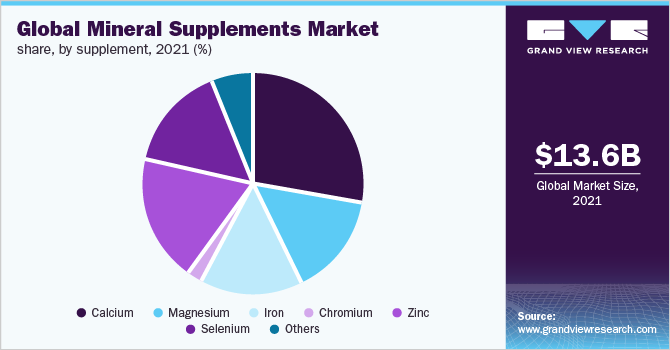 Global mineral supplements market