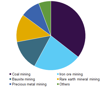 Global mining lubricants revenue share by application, 2016 (%)