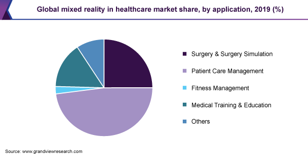 Global mixed reality in healthcare market share, by application, 2019 (%)