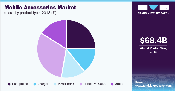 Global mobile accessories market share, by product type, 2018 (%)