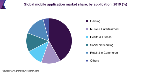 Global mobile application market share, by application, 2019 (%)