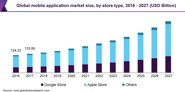 Global mobile application market size, by store type, 2016 - 2027 (USD Billion)