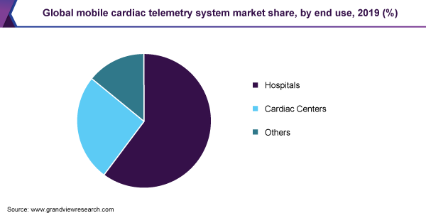 https://www.grandviewresearch.com/static/img/research/global-mobile-cardiac-telemetry-system-market-share.png