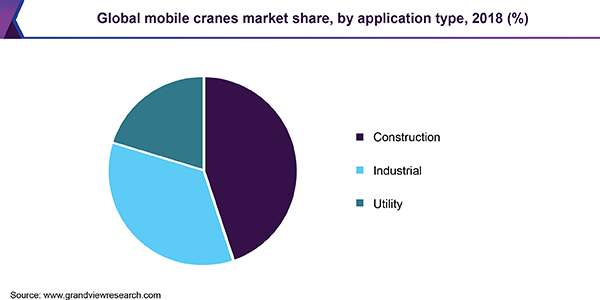 Global mobile cranes market