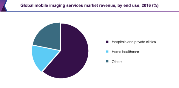 Global mobile imaging services market revenue, by end use, 2016 (%)