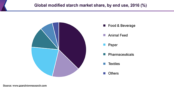 Global modified starch market