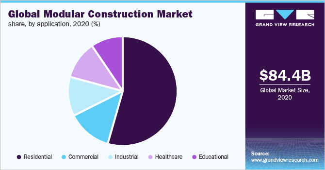 Global modular construction market share, by application, 2018 (%)