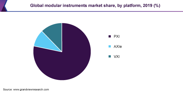 Global modular instruments market share, by platform, 2019 (%)