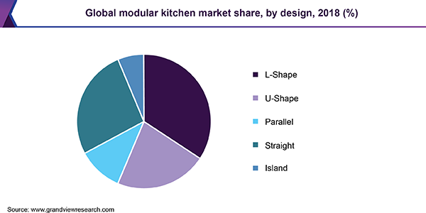 Global modular kitchen market