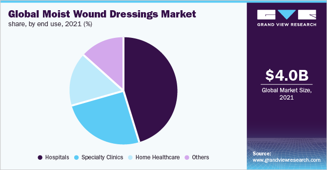 Global moist wound dressings market share, by end use, 2017 (%)