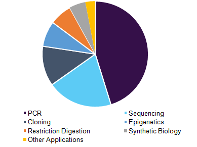 Global molecular biology enzymes and kits & reagents market