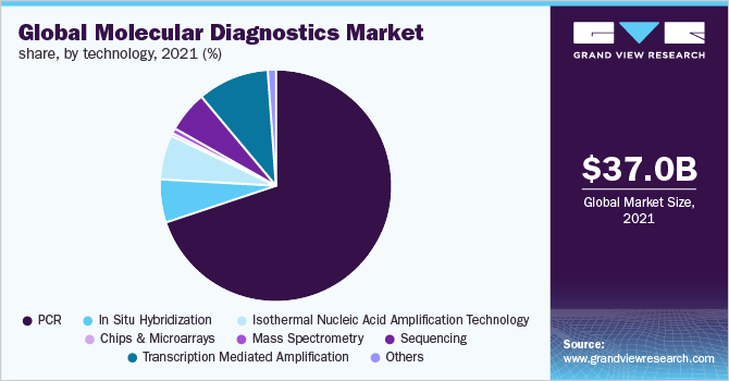 Global molecular diagnostics market share, by application, 2016 (%)