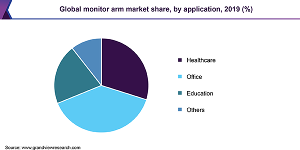 Global monitor arm market share