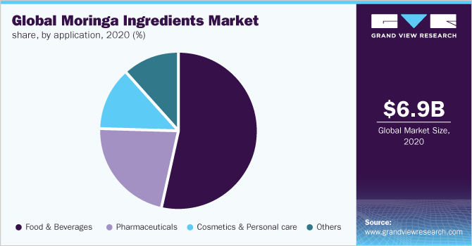 Global moringa ingredients market share