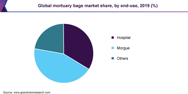 Global mortuary bags market share, by end-use, 2019 (%)
