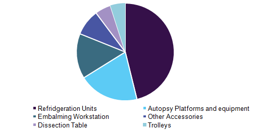 Mortuary Equipment Market Size 2018-2025 | Global Industry