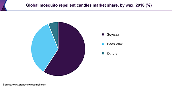 Mosquito Repellent Candle Market