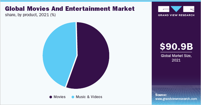 Global movies & entertainment market