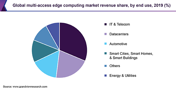 Global multi-access edge computing market
