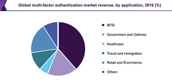 Global multi-factor authentication market revenue, by application, 2017 (%)
