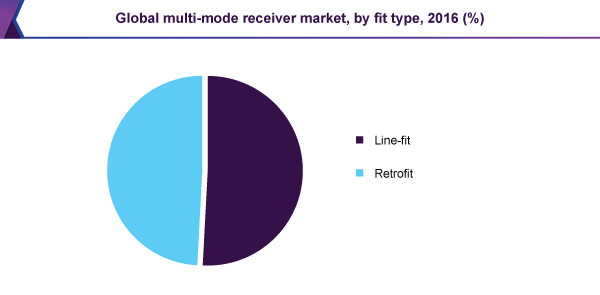 Global multi-mode receiver market, by fit type, 2016 (%)