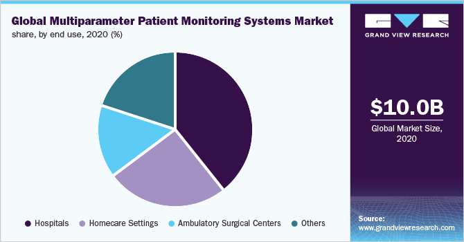 Global multiparameter patient monitoring systems market share