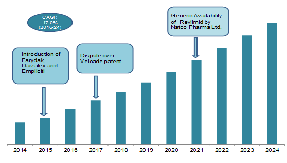 Multiple Myeloma Therapeutics Market