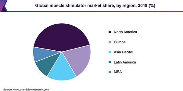 Global muscle stimulator market share, by application, 2016 (%)