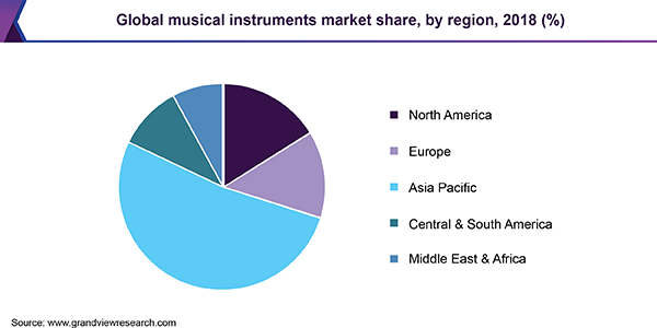 Global musical instruments market