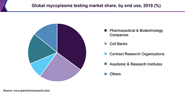 Global mycoplasma testing market share, by end use, 2019 (%)