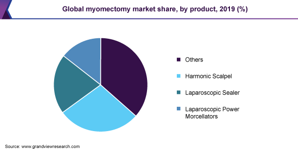 Global myomectomy market share, by product, 2019 (%)