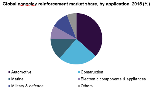 Global nanoclay reinforcement market