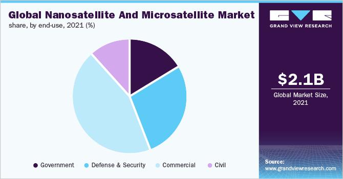 Global nanosatellite and microsatellite market, by end-use, 2016 (%)