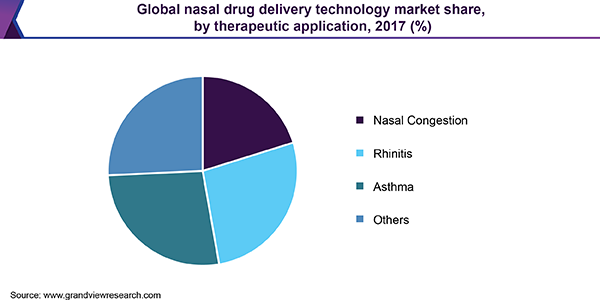 Global nasal drug delivery technology market